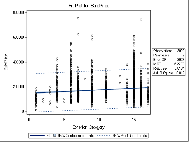 Regression Models - FitPlot Exterior