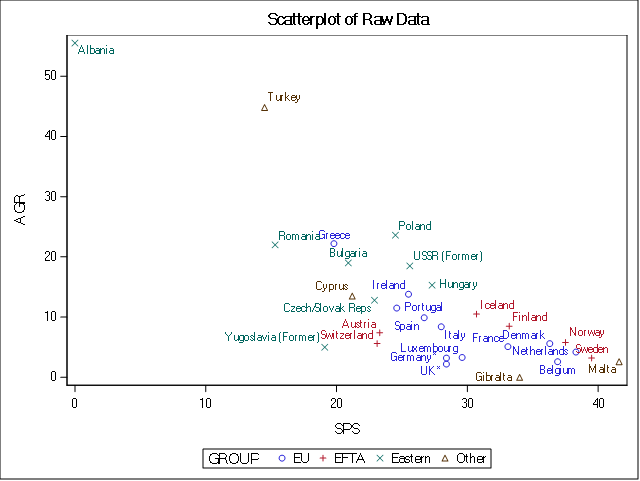 Cluster Analysis Scatterplot - two variables