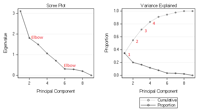 Cluster Analysis Scree Plot