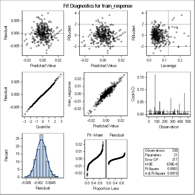 Principal Components Analysis - Training Data Set
