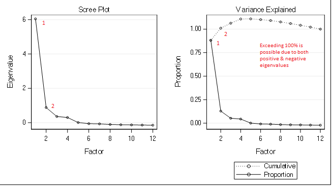 Factor Analysis Scree and Variance Explained