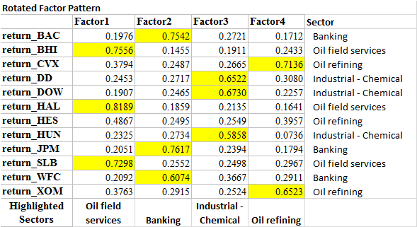 Factor Analysis - Four Factors