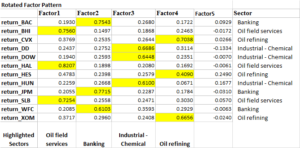 Factor Analysis - Five Factors
