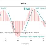 Text Analytics Sentiment Analysis