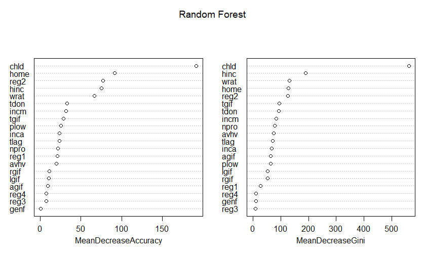 Machine Learning: Random Forest