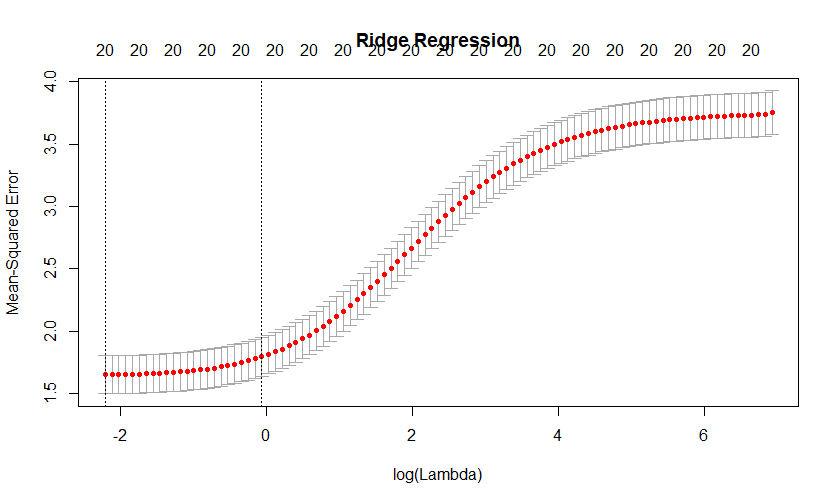 Machine Learning: Ridge Regression