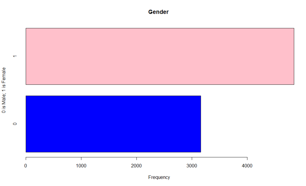 Machine Learning: Gender Bar Chart