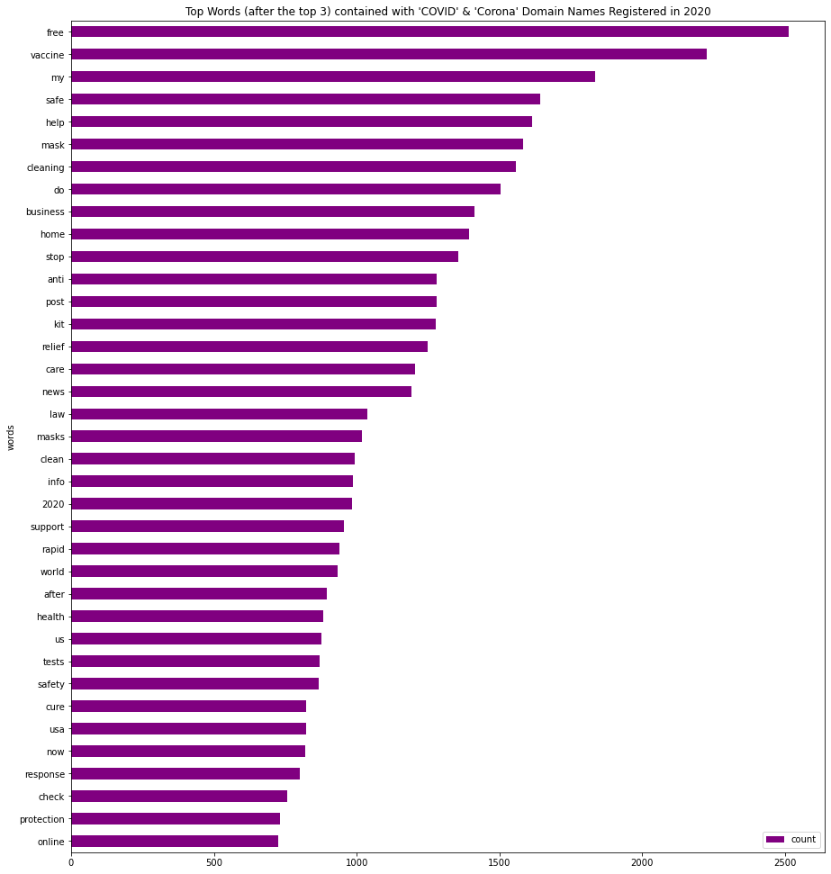 """Top words in domains containing 'COVID"""" and/or """"Corona"""""""